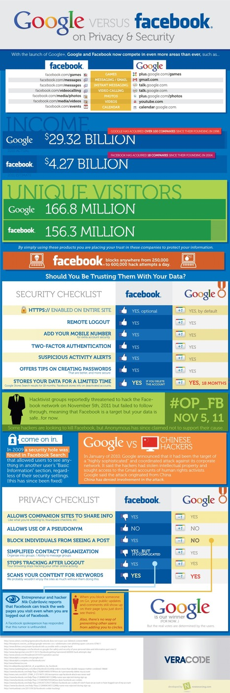 Google vs. Facebook on Privacy and Security | Social Media (network, technology, blog, community, virtual reality, etc...) | Scoop.it