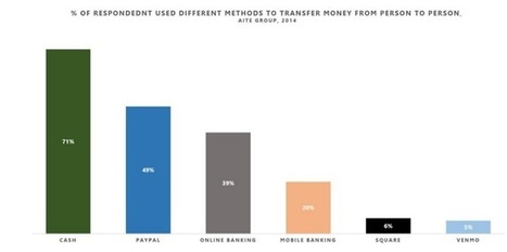 Apple Might Be Preparing for P2P Payments, In Talks With Banks   cross pond high tech   Scoop.it