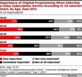 TV Watchers Want Original Content, No Matter the Platform   Responsabilidad social empresarial   Scoop.it