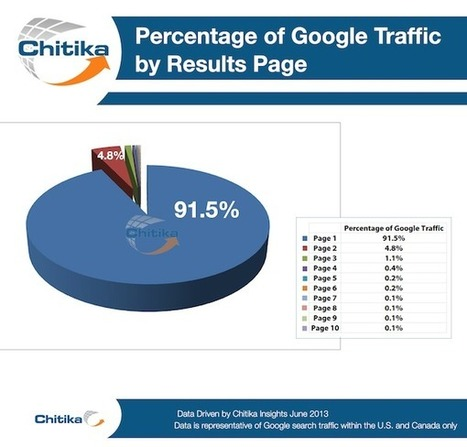 No. 1 Position in Google Gets 33% of Search Traffic [Study] | Designing  service | Scoop.it