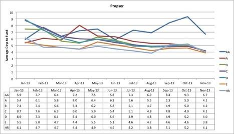 Loan Funding Timing for Prosper and LendingClub   P2P and Social Lending: Global Trends   Scoop.it