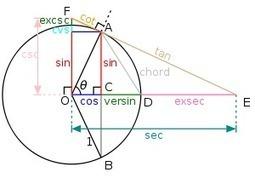 Cours java: Les fonctions trigonométriques en java | Cours Informatique | Scoop.it