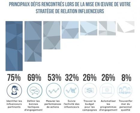 « Payer un influenceur : une dérive à éviter » | Le Social Media par ChanPerco | Scoop.it
