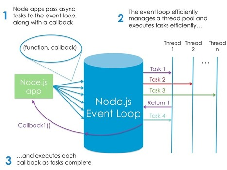 Why You Should Learn Node.js Today - Udemy | nodejs | Scoop.it