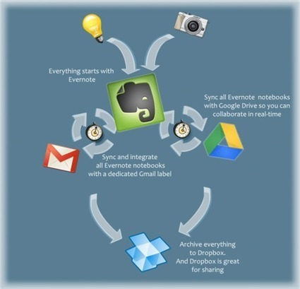 How To Use Evernote, Gmail, Dropbox, and Google Drive for Social Media and Online Marketing | Cloud Central | Scoop.it