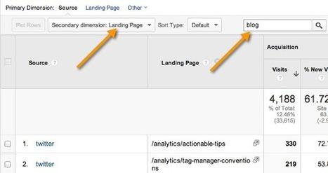 Analyzing Business Blogs Using Google Analytics - Online Behavior | Business Blogging | Scoop.it