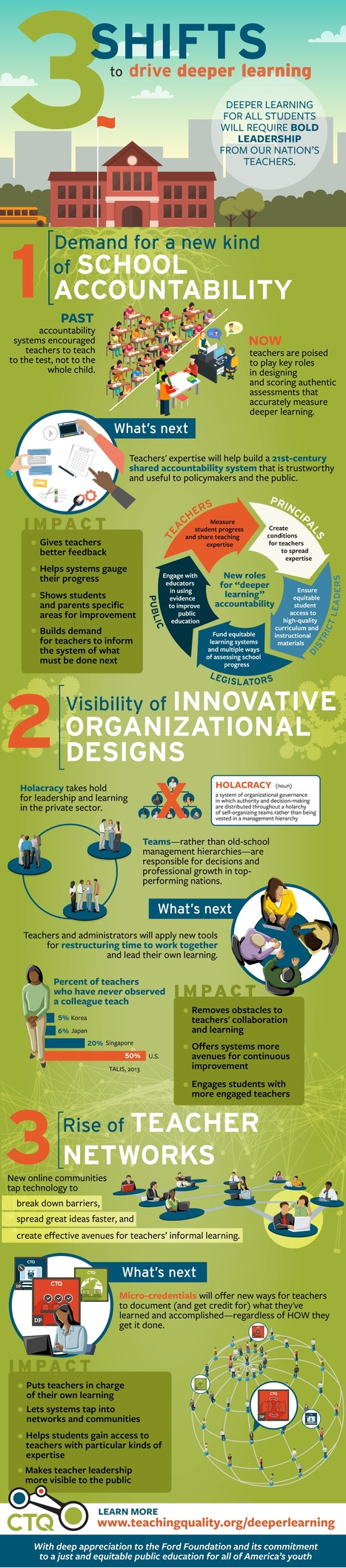 Teacher leadership & deeper learning for all students [#Infographic] | #CTQ #CTQCollab | Soup for thought | Scoop.it