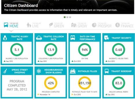Citizen Dashboard | L'Open Data fait son chemin | Scoop.it