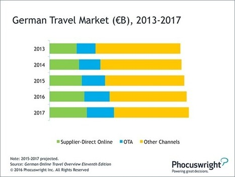 Germany : Online Penetration Lags in Europe's Largest Travel Market: Phocuswright | Chiffres clés etourisme | Scoop.it