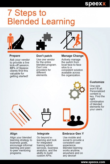 7 Steps to Blended Learning Infographic - e-Learning Infographics | Exploring Online and Blended Learning | Scoop.it