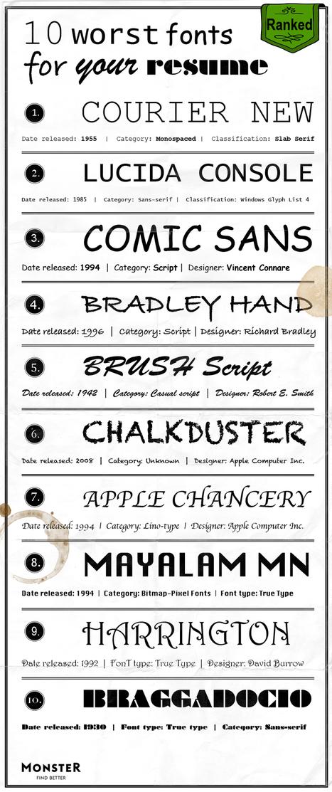 10 worst fonts on resume that creates bad impact monstercom