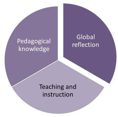 Teachers' learning process has three dimensions | Leadership, Innovation, and Creativity | Scoop.it