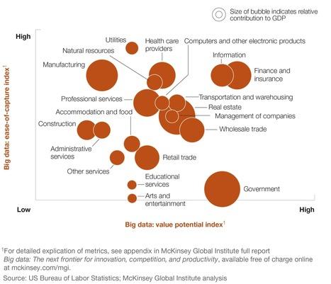 What's The Big Data? McKinsey Updates Estimates of Big Data Potential Value | #eHealthPromotion, #web2salute | Scoop.it