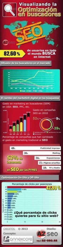 Posicionamiento SEO | Apuntes desde la nube sobre Marketing digital | Scoop.it