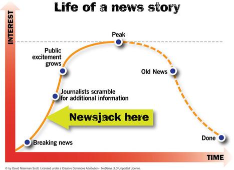 le Newsjacking, ou quand l'actualité vous offre une opportunité marketing en or | Institut de l'Inbound Marketing | Scoop.it