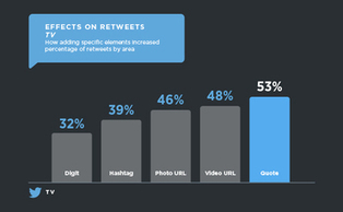 Twitter Reveals Which Tweets Get the Most Engagement [Study] | Twitter addicted | Scoop.it