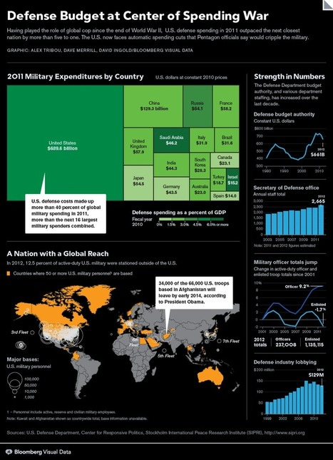 Defense Budget at Center of Spending War | Visualisation | Scoop.it