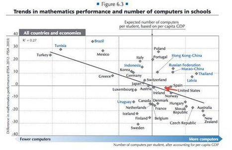 More Technology Doesn't Mean More Learning (International Study Finds - Digital Education) | Café puntocom Leche | Scoop.it