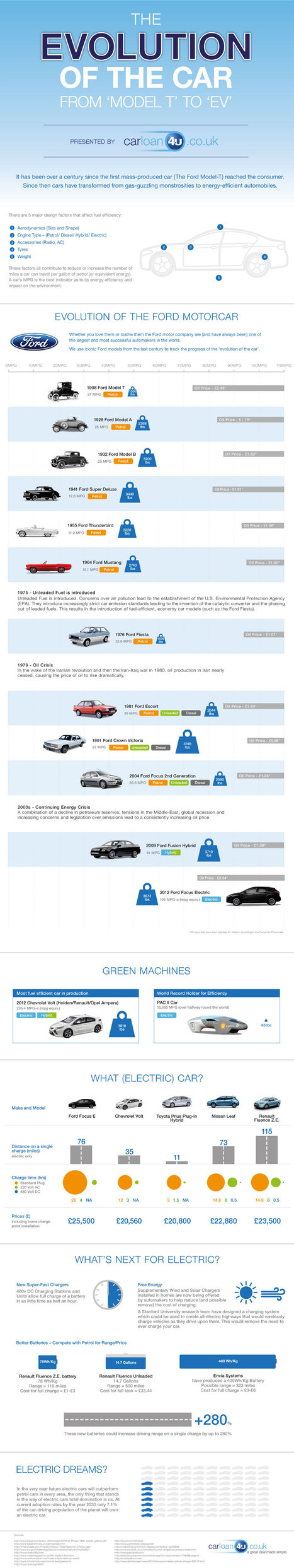 Evolution: How Automobile Cars Went from Model T to Electric V | All Infographics | An Electric World | Scoop.it