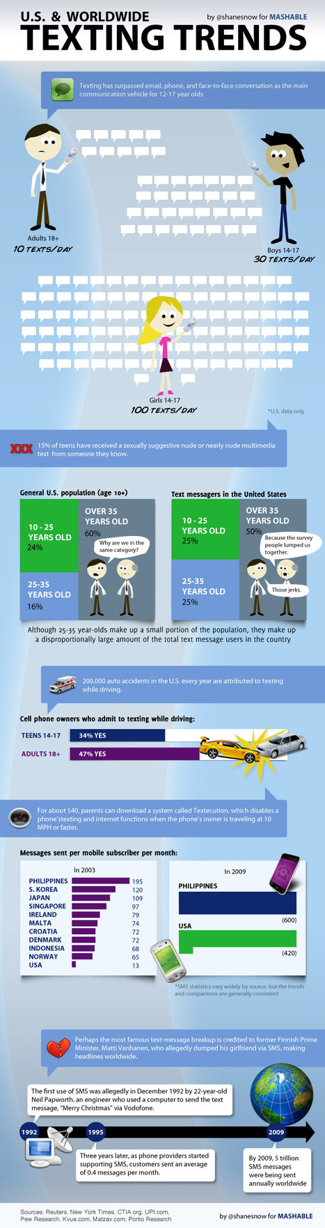 """US & Worldwide Texting Trends (infographic) 