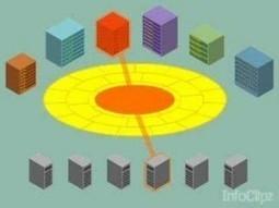 ESOP congratula-se com interoperabilidade | eBuy | Scoop.it