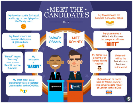 PBS KIDS: The Democracy Project | Meet The Candidates | Presidential Election 2012 Resources | Scoop.it