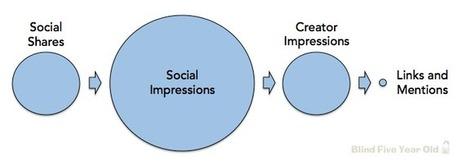 Social SEO Math: The Totally Mathematical Reason Social Matters to SEO | e-commerce & social media | Scoop.it