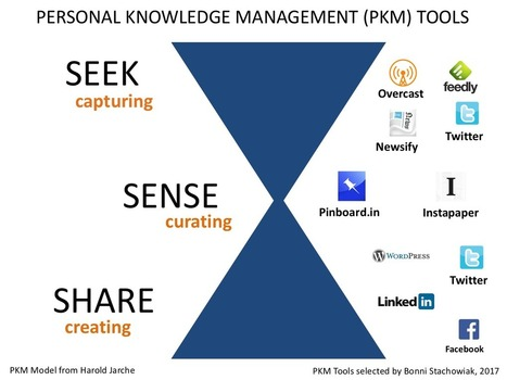 facebook and knowledge management Liberate knowledge management from the primary role of  curatorship is also increasingly crowdsourced and with platforms such as facebook and google creating.