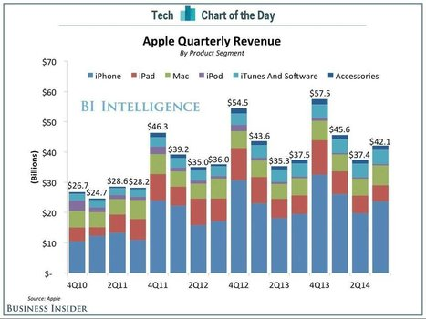 A Snapshot Of Apple's Monster September Quarter | cross pond high tech | Scoop.it
