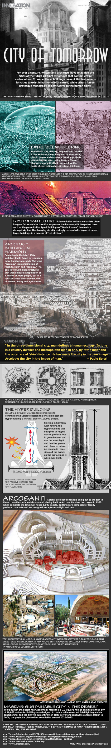 Inside Arcology, the City of the Future (Infographic) | #smartcities | The urban.NET | Scoop.it