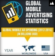 Mobile Advertising – Statistics and Trends | Digital Digest | Scoop.it