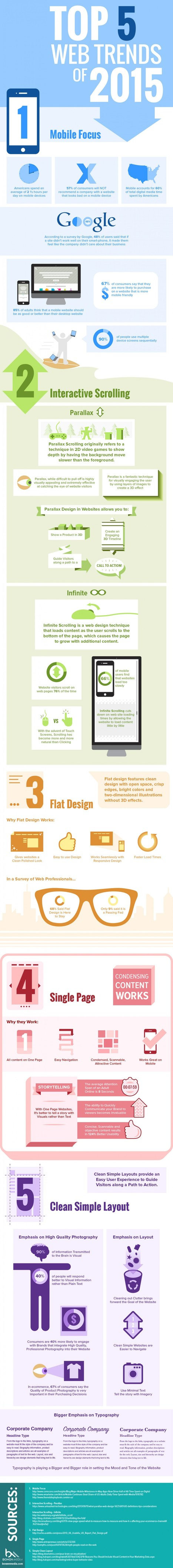 Top 5 Web Design Trends For 2015 | Infographic | visualizing social media | Scoop.it