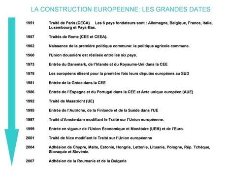 Petite histoire de l'Union européenne - Région Bretagne | Europe for beginners | Scoop.it