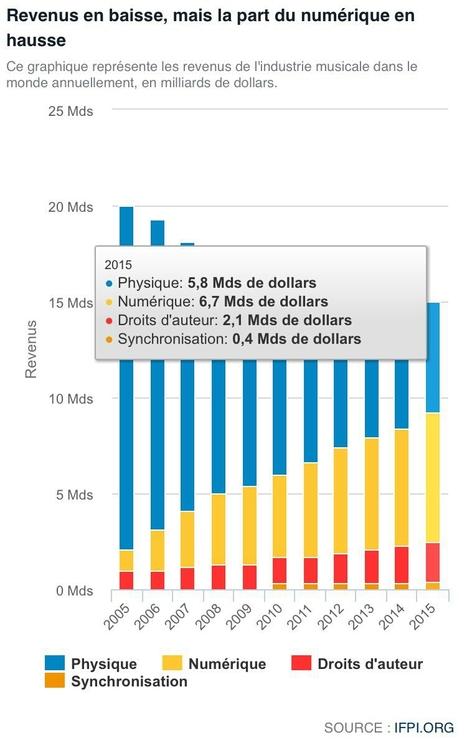 Industrie musicale: en dix ans, les revenus ont baissé, mais la part du numérique a explosé | The music industry in the digital context | Scoop.it