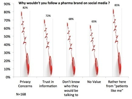 Would patients follow a pharma brand on social media ? (Research) | PATIENT EMPOWERMENT & E-PATIENT | Scoop.it