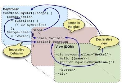 Fun with AngularJS! | javascript pro | Scoop.it