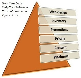 How Can Data Help You Enhance Your eCommerce Operations | Amazon Webstore Design and Development | Scoop.it