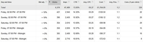 10 Tips To Kick-Start Your PPC In 2014 | marketing tips | Scoop.it