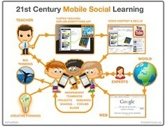 Educational Technology and Mobile Learning: A Nice Classroom Poster Featuring The 21st Century Mobile Social Learning | lärresurser | Scoop.it