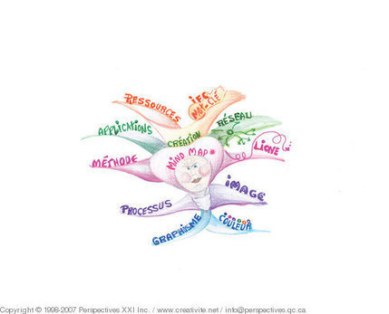 mind maps prizee cartes mentales scoop it