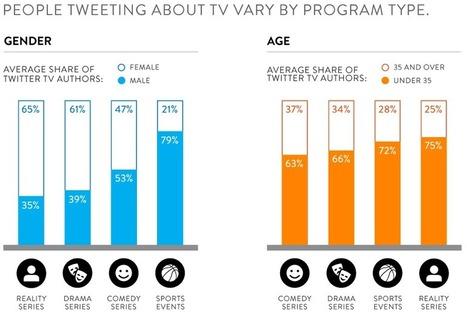 Social TV et Twitter : qui tweet ? [Étude Nielsen] | My Social TV | Scoop.it