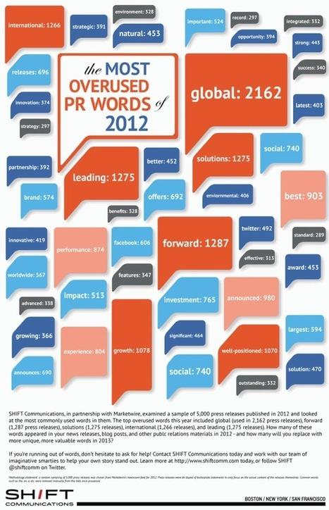 The most overused PR words of 2012 « PRmoment Blog   PR PROBS   Scoop.it