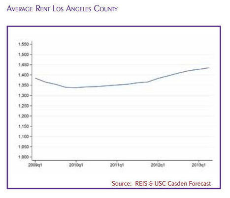 Average Rent in Los Angeles County Has Jumped to $1,435 | Around Los Angeles | Scoop.it