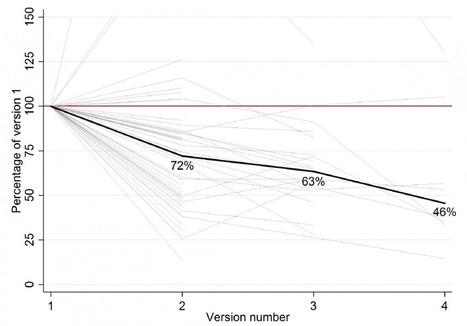 Comparing Delftx to HarvardX/MITx | Re-Ingeniería de Aprendizajes | Scoop.it