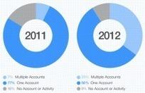 Étude : comment les entreprises utilisent Twitter ? | Médias & réseaux sociaux | Scoop.it