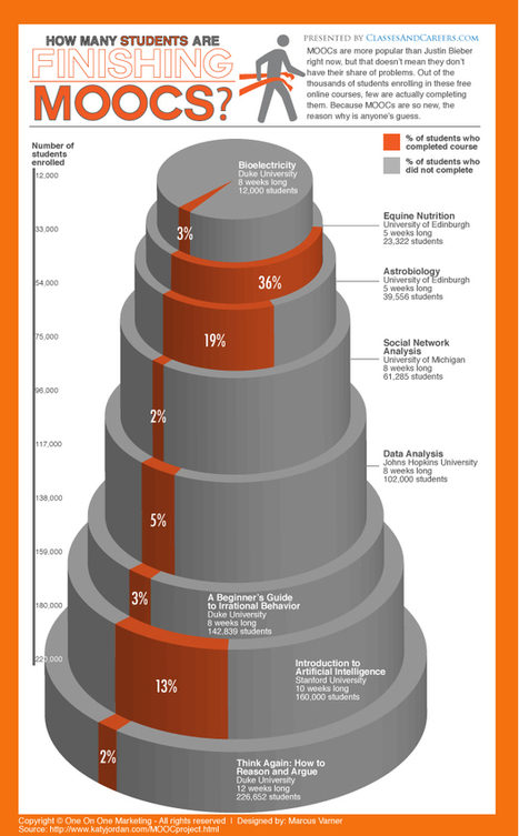 Infographic: Why Aren't Students Completing MOOCs? | Teaching Science | Scoop.it