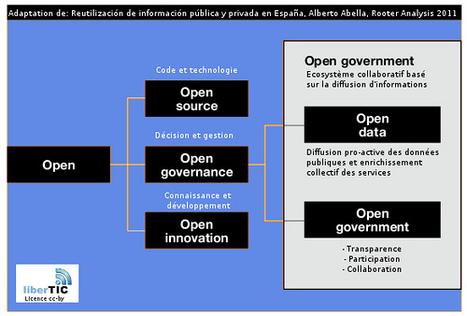 L'Espagne, 2eme acteur européen de l'Open Data | Web et Social | Scoop.it