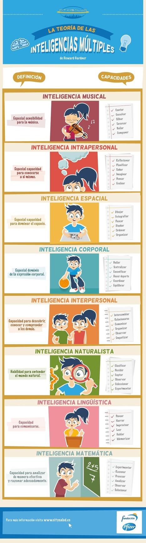 Inteligencias Mútiples de Gardner – Definiciones y Capacidades | Infografía | FOTOTECA INFANTIL | Scoop.it