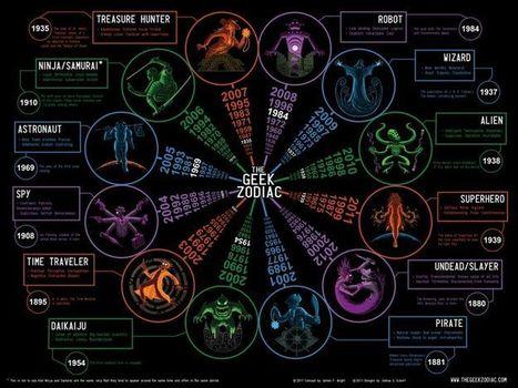 GEEKerly - Geek Zodiac   VI Geek Zone (GZ)   Scoop.it