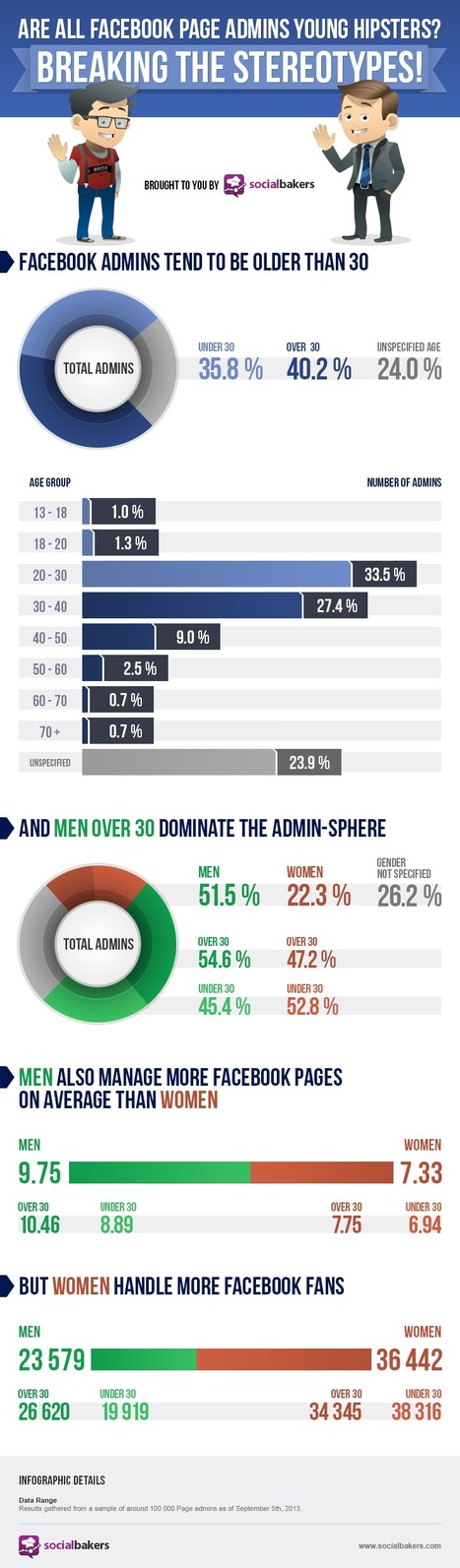 Which Demographic Manage Facebook Pages? [INFOGRAPHIC] | EPIC Infographic | Scoop.it